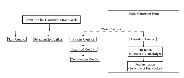 Cognition_Conflict-Model